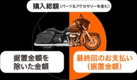 新感覚ローン、ハーフアップ・プラン