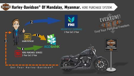 Harley-Davidson Of Mandalay, Myanmar. Hire Purchase System.