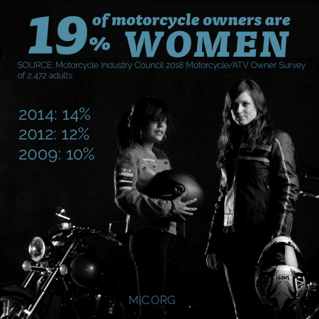 19% of motorcycle owners are women